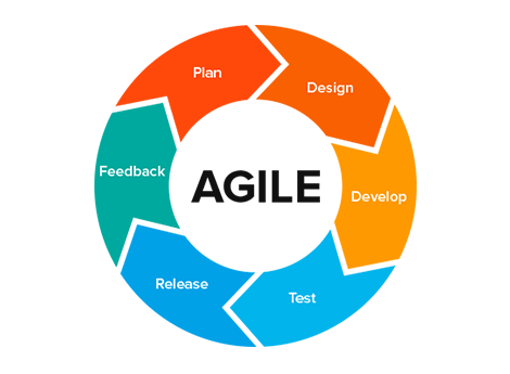 Agile Development, tech courses, tech certifications, technology, IT learning